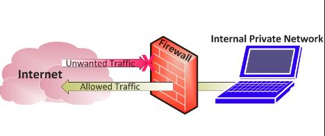 Computer Firewall & Security